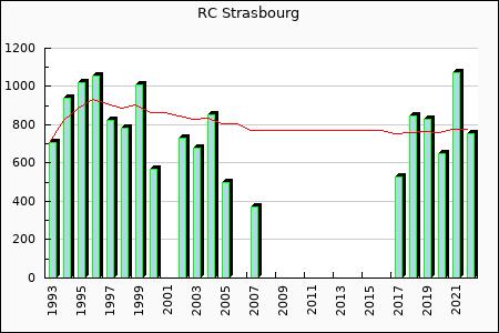 RC Strasbourg : 370.76