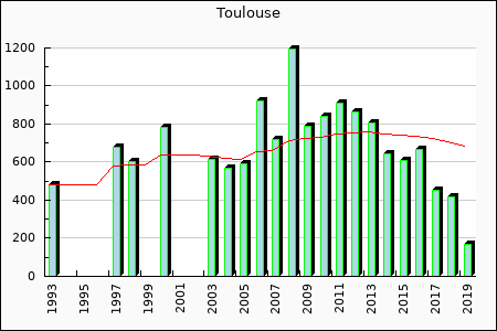 Toulouse : 681.93