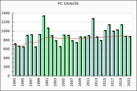 FC Utrecht : 1,127.74