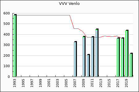 VVV Venlo : 362.75