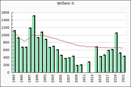 Willem II : 577.40