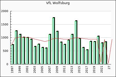 VfL Wolfsburg : 529.39