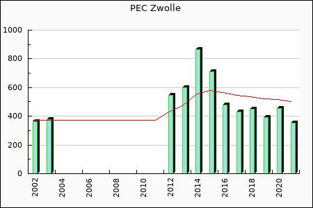 PEC Zwolle : 427.43